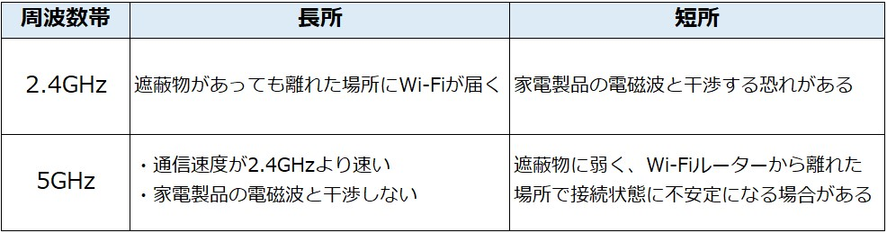 wifi-repeater-frequency