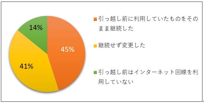 moving survey03