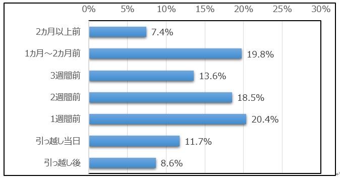 moving_survey01