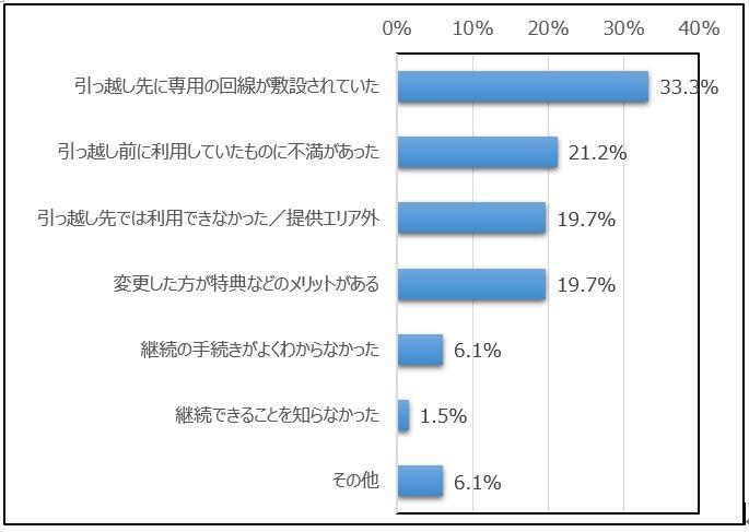 moving_survey06