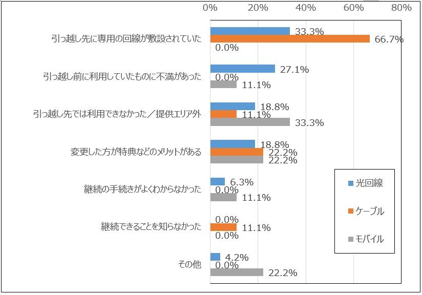 moving_survey07